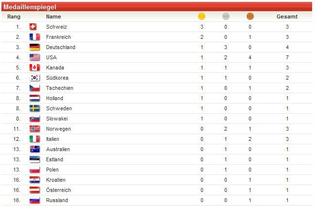 olympische spiele 2000 medaillenspiegel